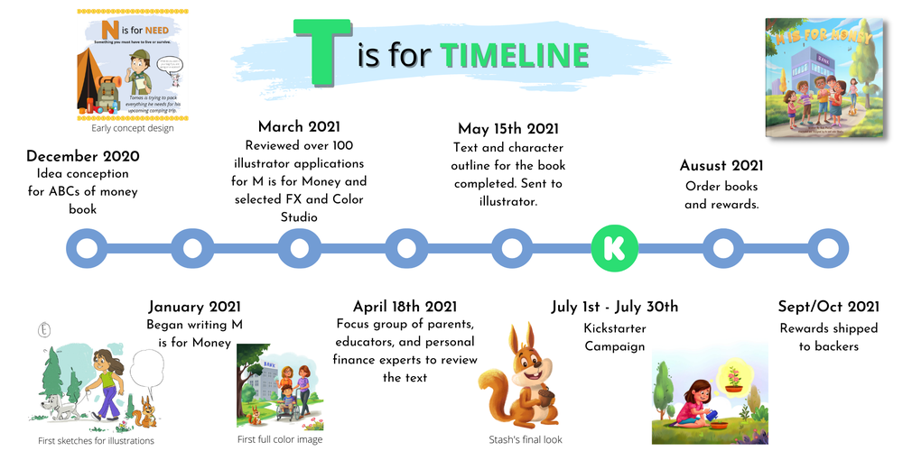 M is for Money Timeline