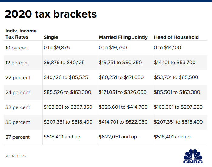 Federal Tax Brackets.png